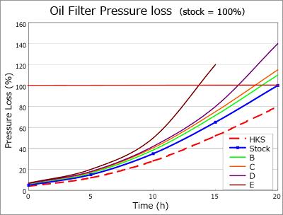 HKS SUPER HYBRID OIL FILTER (φ80-UNF)